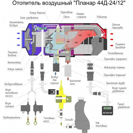 ПЛАНАР 44Д-24-GP